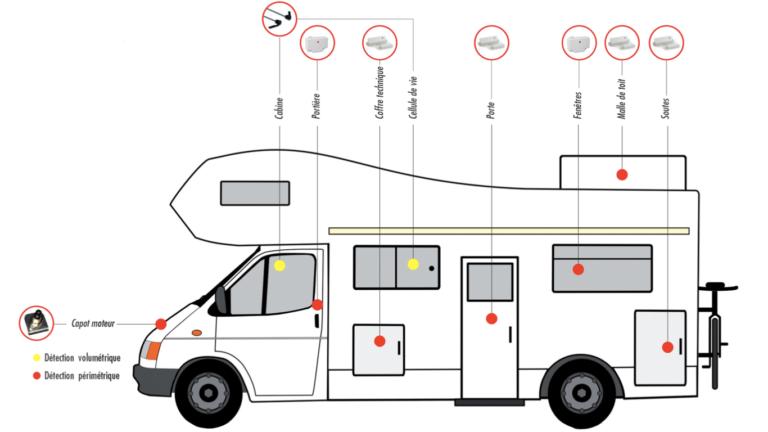 description alarme camping-car